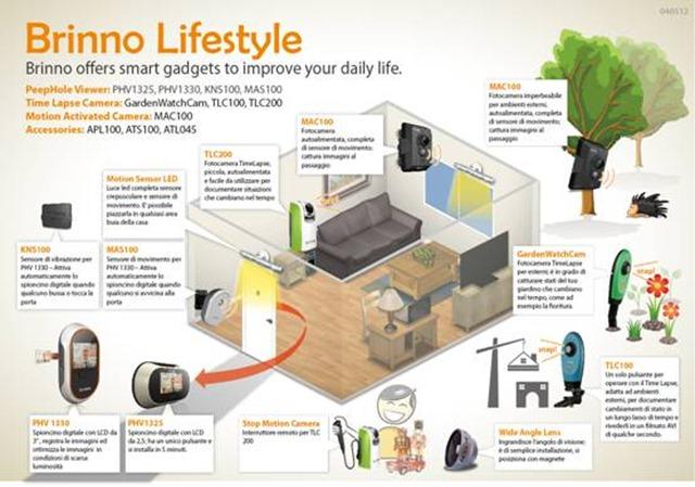 Rendere la casa sicura con illuminazione automatica a led
